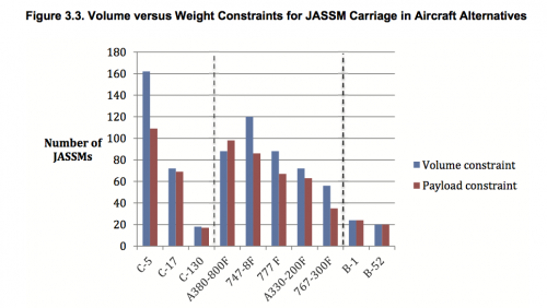 jassm-carriage-commercial-military-transport.png