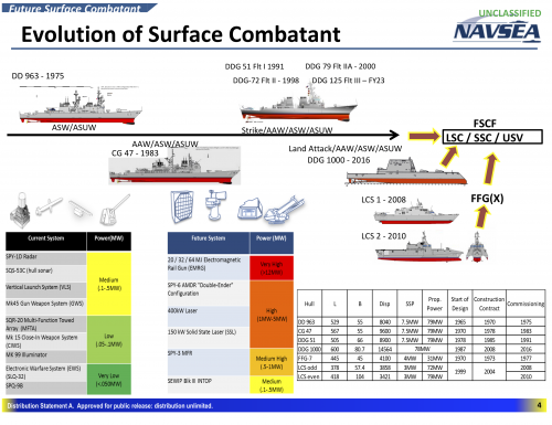 surface-combatants-power-reqs.png