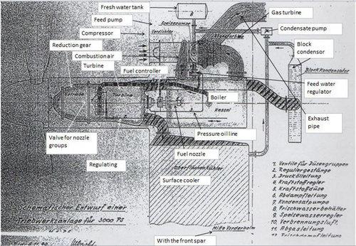 Junkers steam turbine engine.JPG