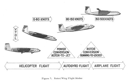 Hughes Stopped Rotor Wing Flight Modes.jpg