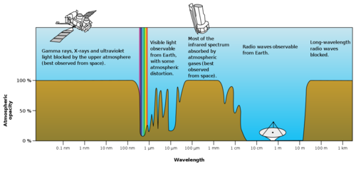 Atmospheric  Transmission.png