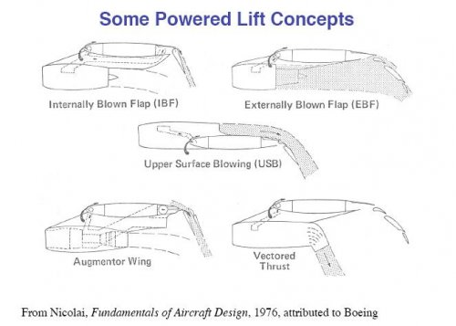 some powered lift concepts.JPG