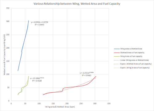 Wetted area vs Fuel capacity.png