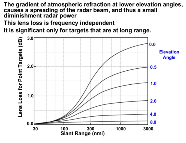 frequency attennuation vs elevation.PNG