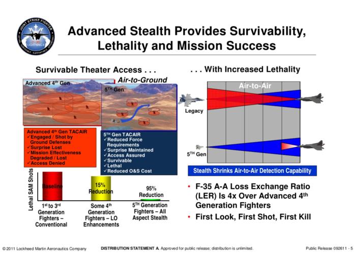 F-35 detection range reduction 2.PNG