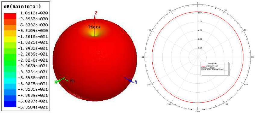 Omnidirectional-gain-at-3GHZ-a-3-D-radiation-Pattern-b-Polar-plot.png