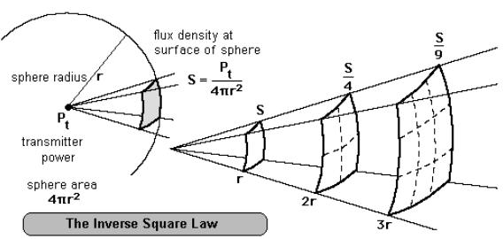 radar free space basic loss.PNG