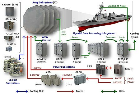 450px-AMDR-System-Overview-1.jpg