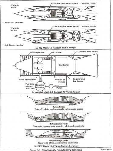 US Supersonic Transport(SST) Program post-1971   Secret