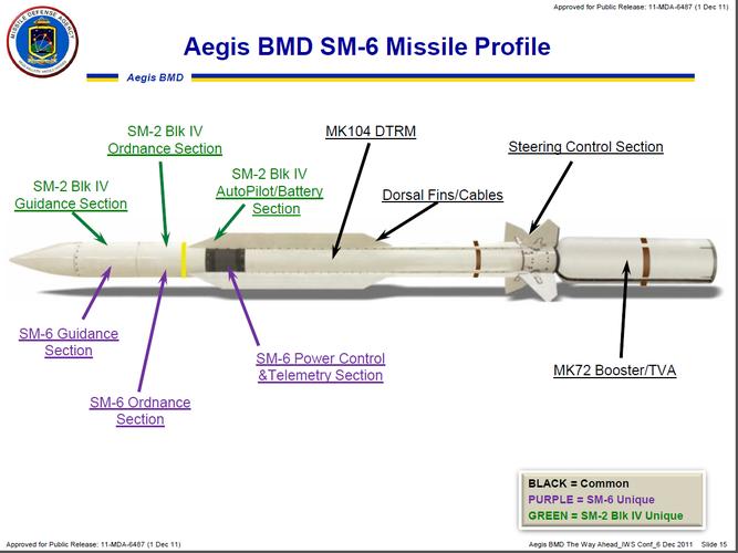 SM-6_Missile_Profile.png