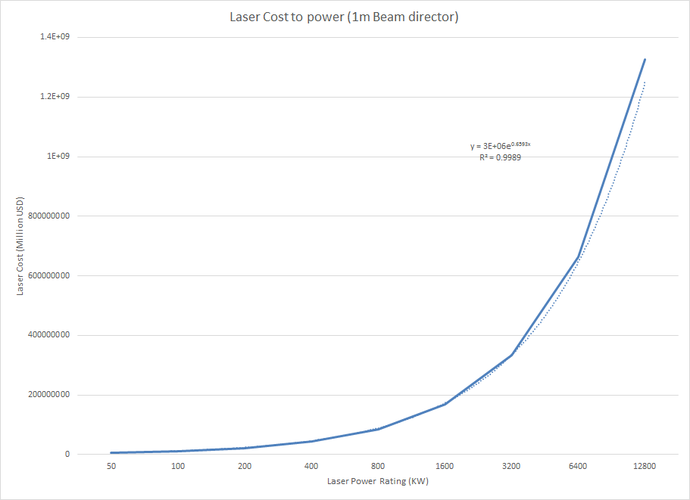 Laser Cost Graph.png