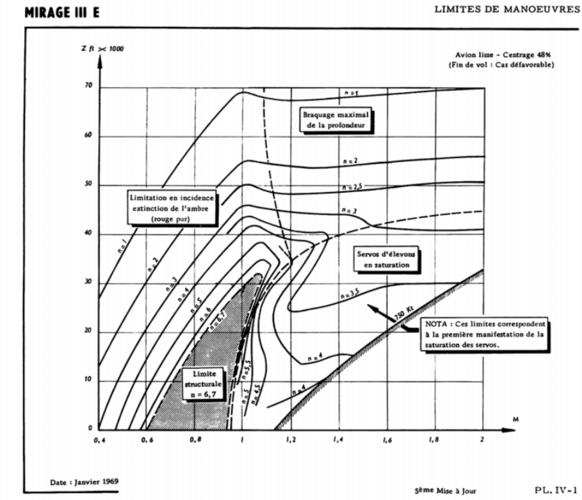Mirage III maneuver limit.PNG
