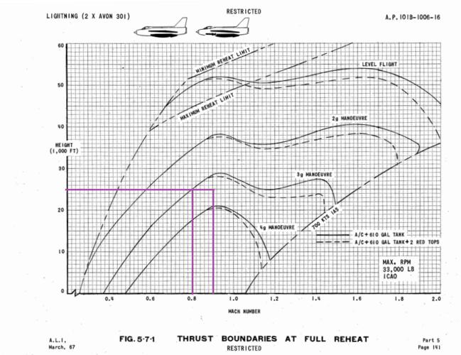 Electric lightning F6 maneuver limit.PNG