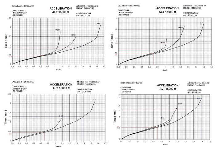 acceleration of various F-16.jpg
