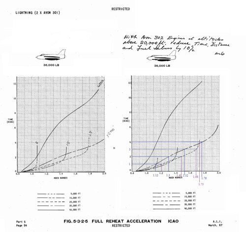 acceleration at ICAO with and without missile.jpg