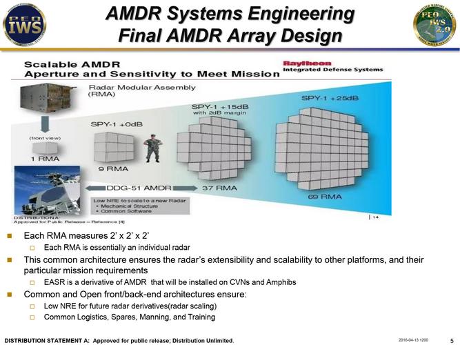 AMDR-Concept.png