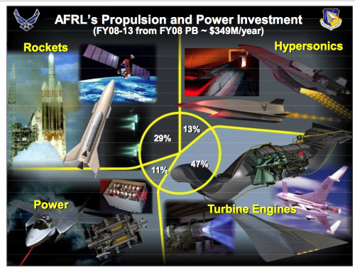 AFRL-Propulsion-ANd-Power-investment.png