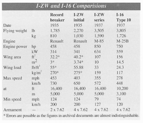 I-ZW - I-16 comparo table - AE84 p21.png