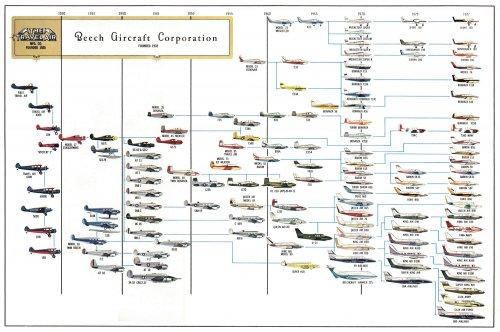 Beechcraft genealogy.jpg