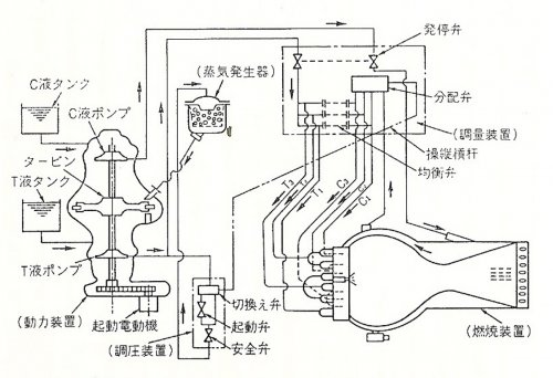 Shusui rocket engine flow diagram.jpg